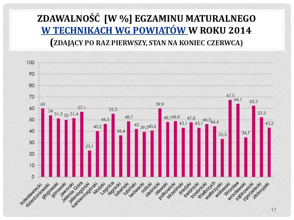Zdawalność [w %] egzaminu maturalnego W technikach wg powiatów w roku 2014 (zdający po raz pierwszy, stan na koniec czerwca)